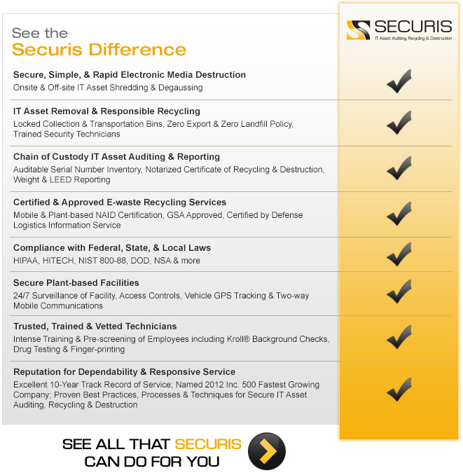 Securis Secure Data Destruction and Electronic Recycling Services