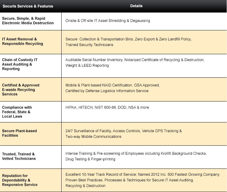 Securis Services Listing