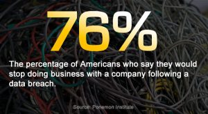 What percentage of people would stop doing business with a company after a data breach?
