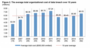Cost of data breach over 10 years graph