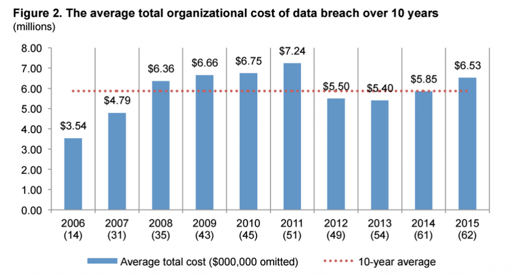 How much does the average data breach cost a company ...