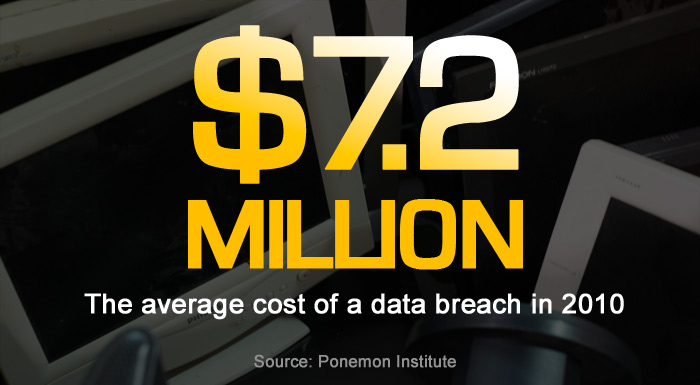 Cost per data breach