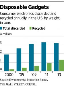 How many electronics are discarded and recycled in the US?